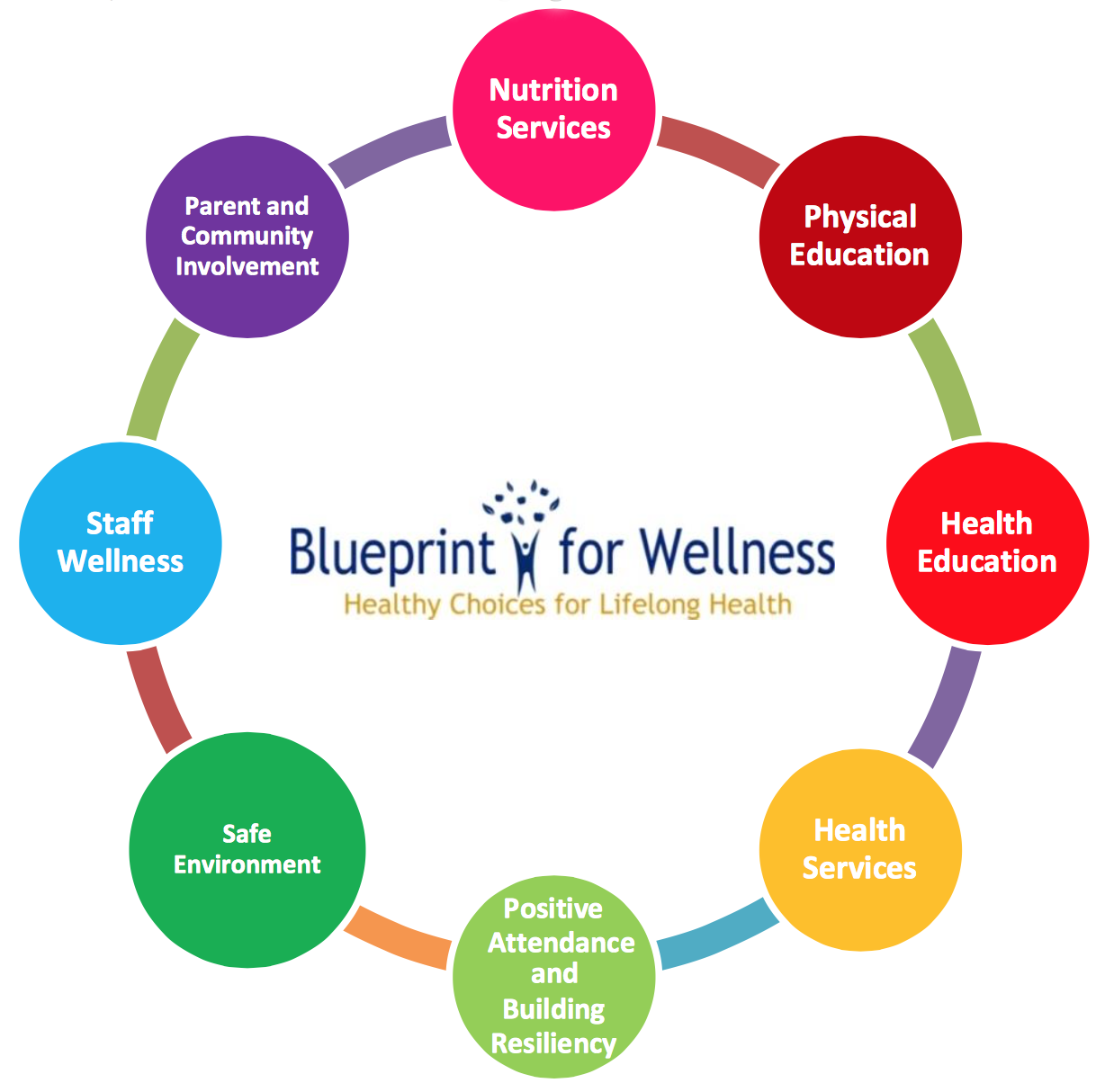 Blueprint for Wellness Logo