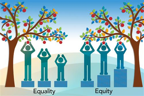 Equity = Fairness